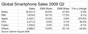 iphone_graph