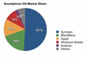 iphone_marketshare