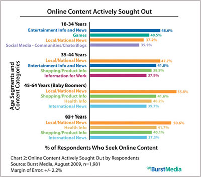 online-content-actively