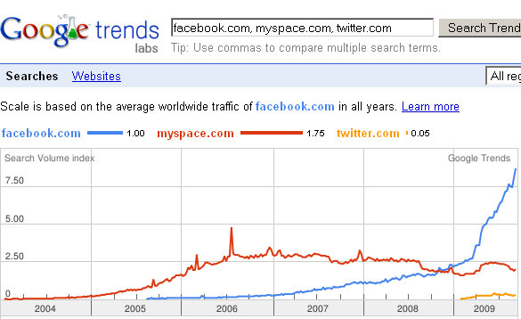 facebook-traffic-myspace-twitter