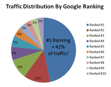 google-rankings-traffic