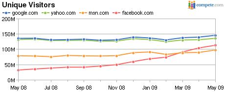facebook-google-yahoo-traffic