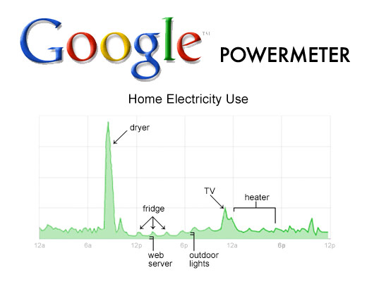 googlepowmeter-ed02