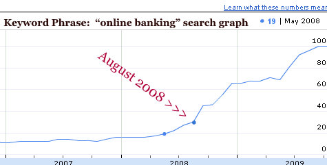 keyword-graph-online-banking-august-2008