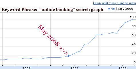 keyword-graph-online-banking-may-2008