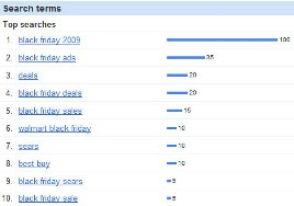 Black-Friday-Search-Terms