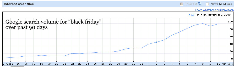 google-search-volume-black-friday