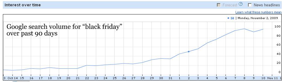 google-search-volume-black-friday