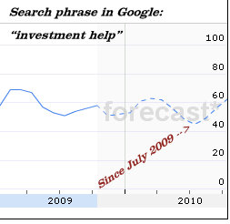 search-phrase-investment-help