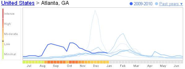 atlanta flu trends