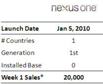 nexus one sales dissapoint