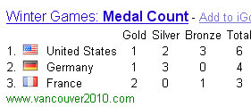 2010 winter olympic games medal count via google