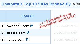 facebook 10 visits