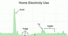 google energy powermeter