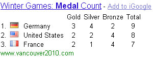 olympic medal counts