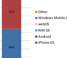 android vs iphone marketshare