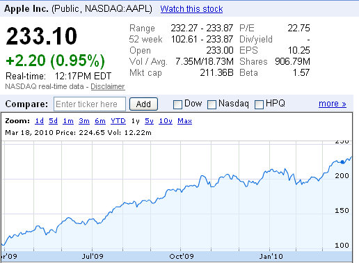 apple stock price ipad1