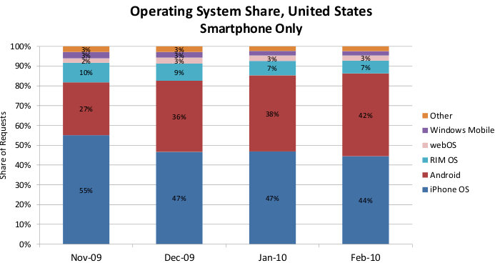 iphone market share iphone loses 20 market in past 4 months chart 12023