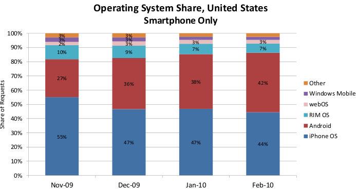 mobile phone market share united states