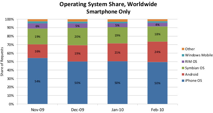 mobile phone market share