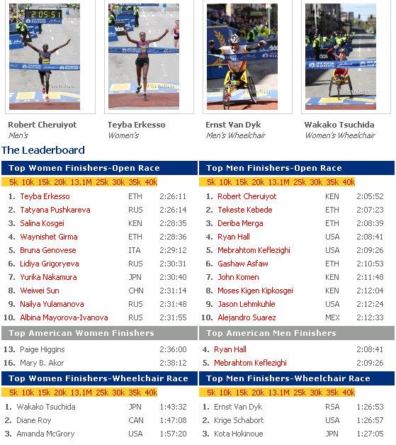 2010 boston marathon results leader board