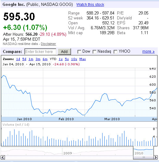 Stock Quote For Google Inc: NASDAQ:GOOG Track Google Stock After Google Earnings Report