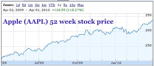 apple 52 week stock price