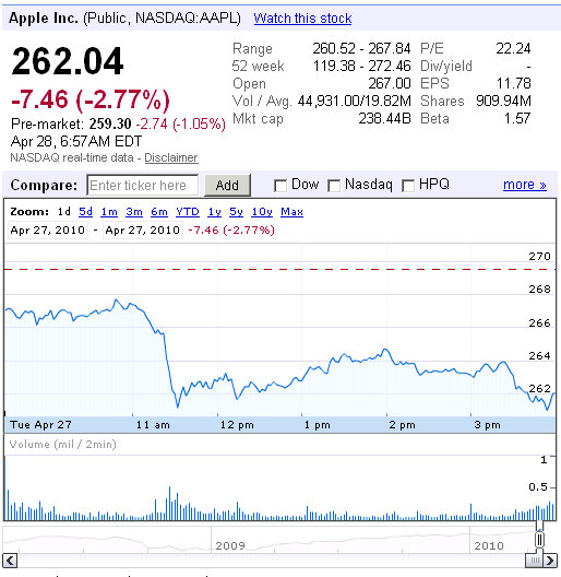 apple share stock prices graph
