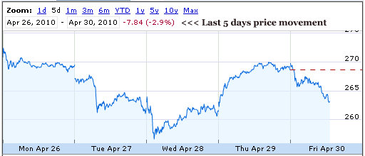 apple stock price down 3