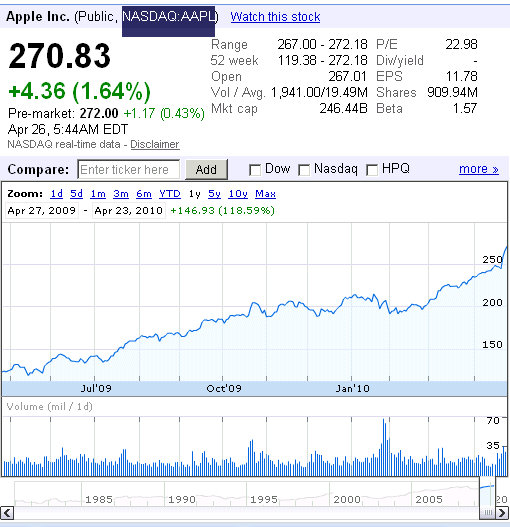 Aapl Stock Quote Real Time: Apple Beat Income Forecasts By 36