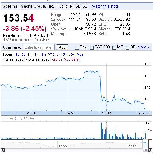 goldman sachs stock price graph