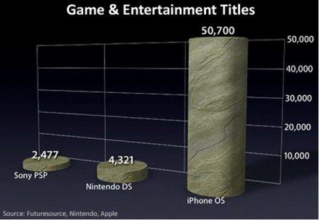 iphone gaming platform dominance