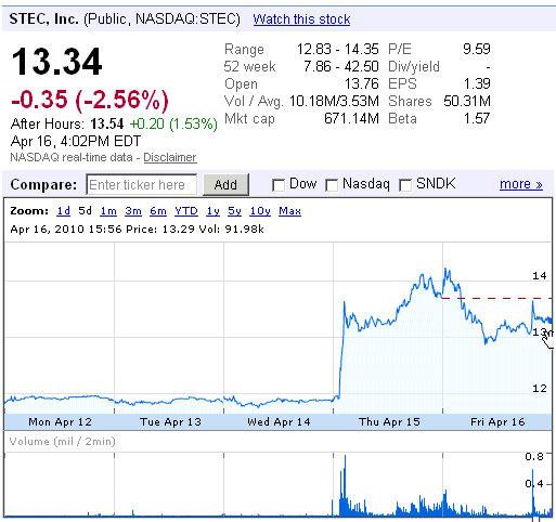 nasdaq stec stock price