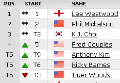 the masters 2010 leaderboard 1