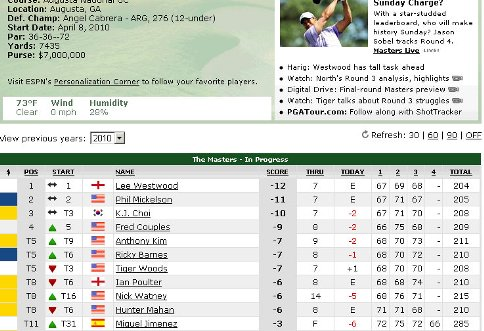 the masters 2010 leaderboard