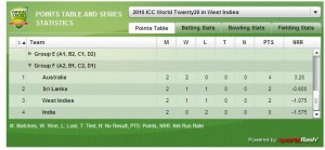 West Indies Australia Score Update