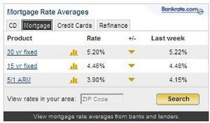 Mortgage Rates Average
