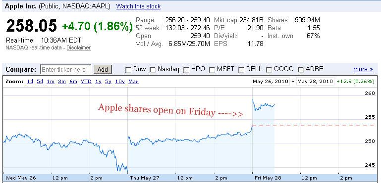 apple shares nasdaq