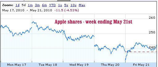 apple shares week ending may 21