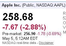 apple stock price news