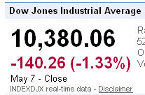 djia dow closes down for the week