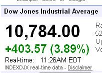 dow jones industrial averages up 400
