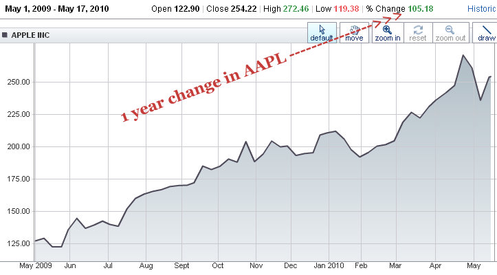 nasdaq aapl 1 year stock price apple