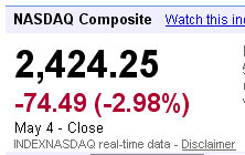 nasdaq closing numbers