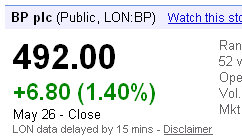 nyse bp share up