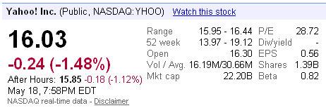 yahoo shares close
