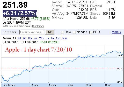 apple 1 day stock price