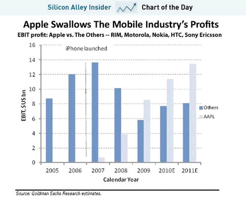 apple iphone is dominating mobile phone profits  chart