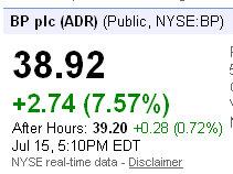 bp plc shares surge