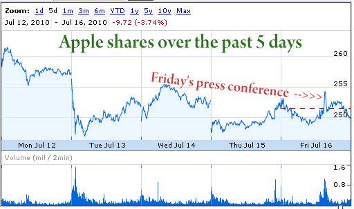 nasdaq aapl apple shares